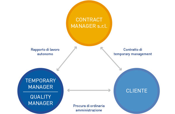 CM_Contract_ITA